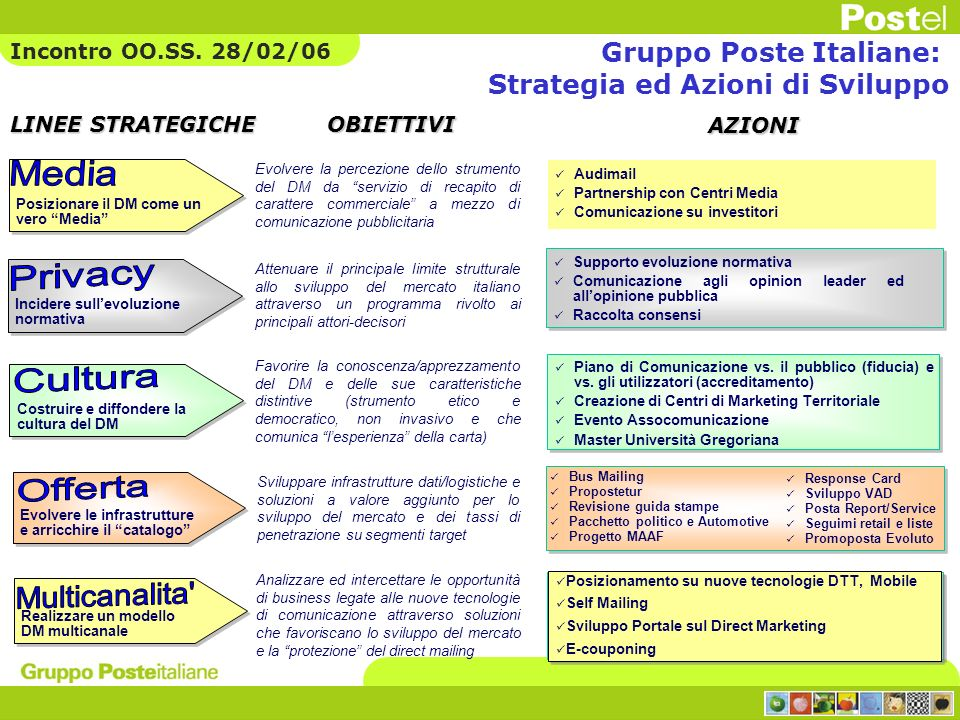 Trend Postelmedia 2002 - 2006 Dal 2002 trend dei servizi Marketing Communication in costante crescita 12,8 28,0 44,9 59,2 /Mio 65,0 Nota: dati 2005 al netto attività Ministero della Salute Incontro OO.SS.
