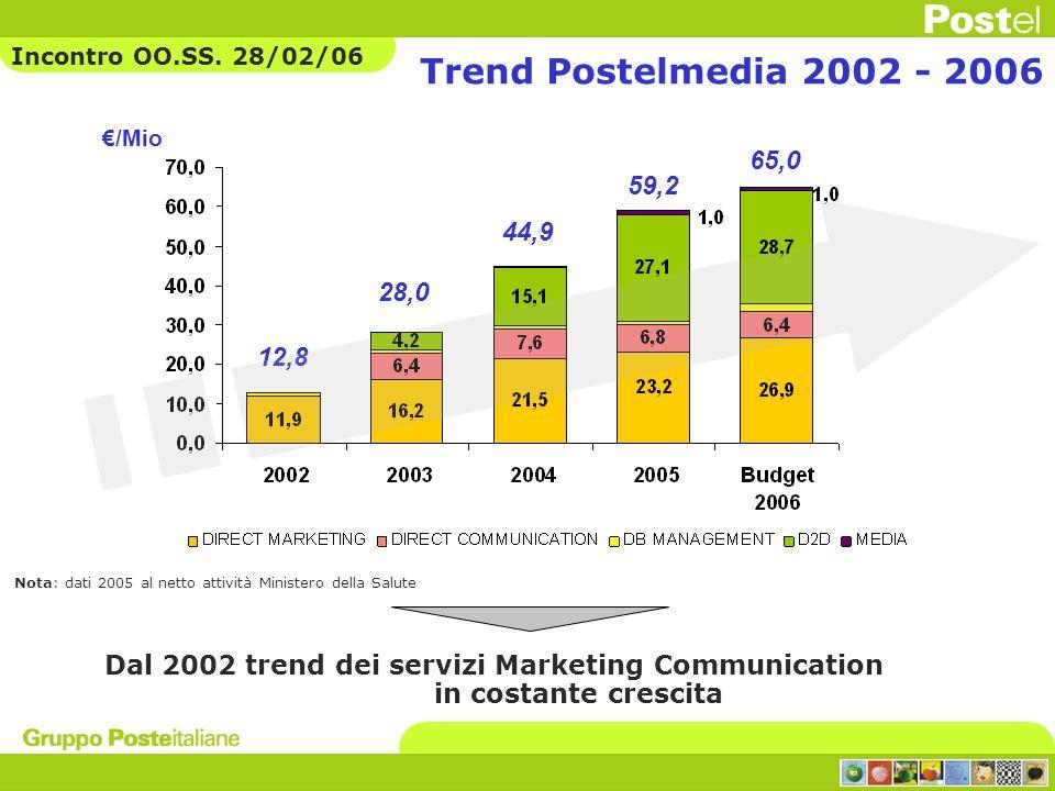 Trend Postelmedia 2002 - 2006 Dal 2002 trend dei servizi Marketing Communication in costante crescita 12,8 28,0 44,9 59,2 /Mio 65,0 Nota: dati 2005 al