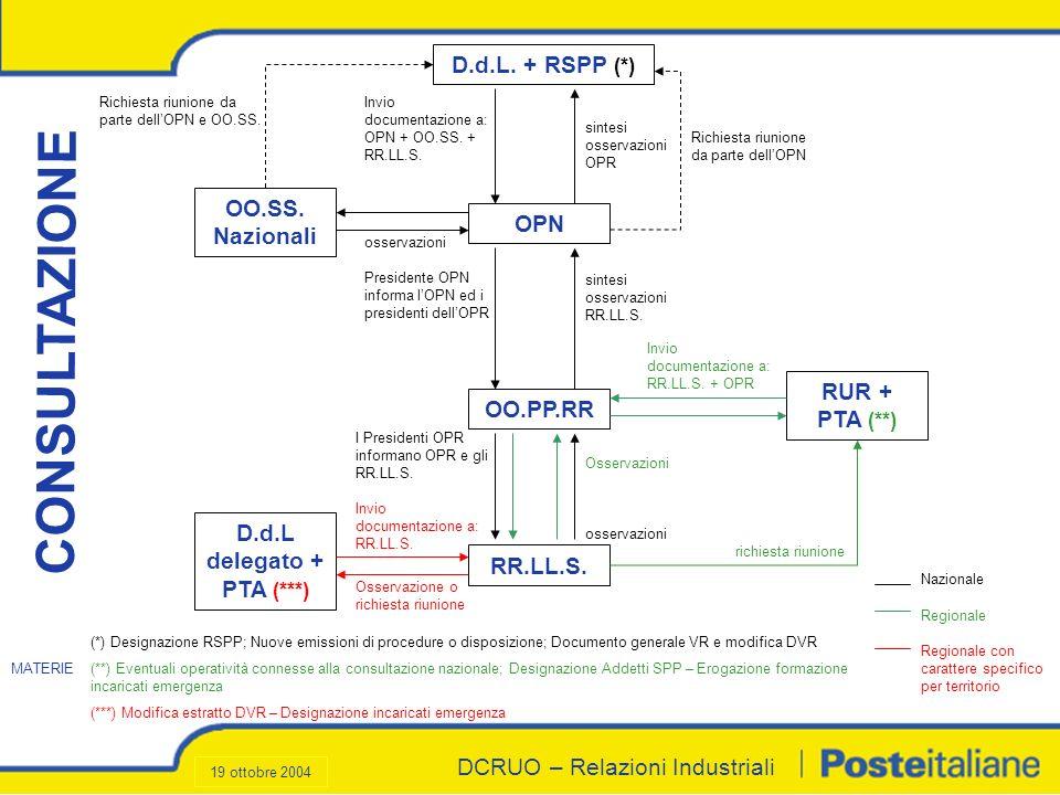 DCRUO – Relazioni Industriali D.d.L. + RSPP (*) OPN OO.PP.RR RR.LL.S. D.d.L delegato + PTA (***) RUR + PTA (**) OO.SS. Nazionali Invio documentazione
