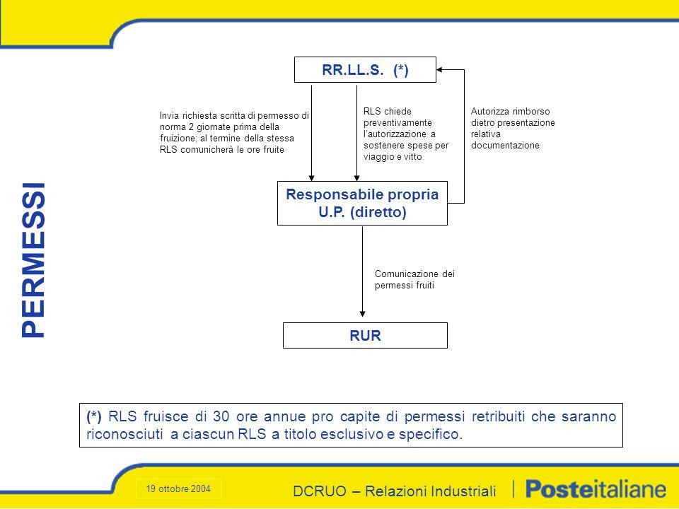 DCRUO – Relazioni Industriali RR.LL.S. (*) Invia richiesta scritta di permesso di norma 2 giornate prima della fruizione; al termine della stessa RLS