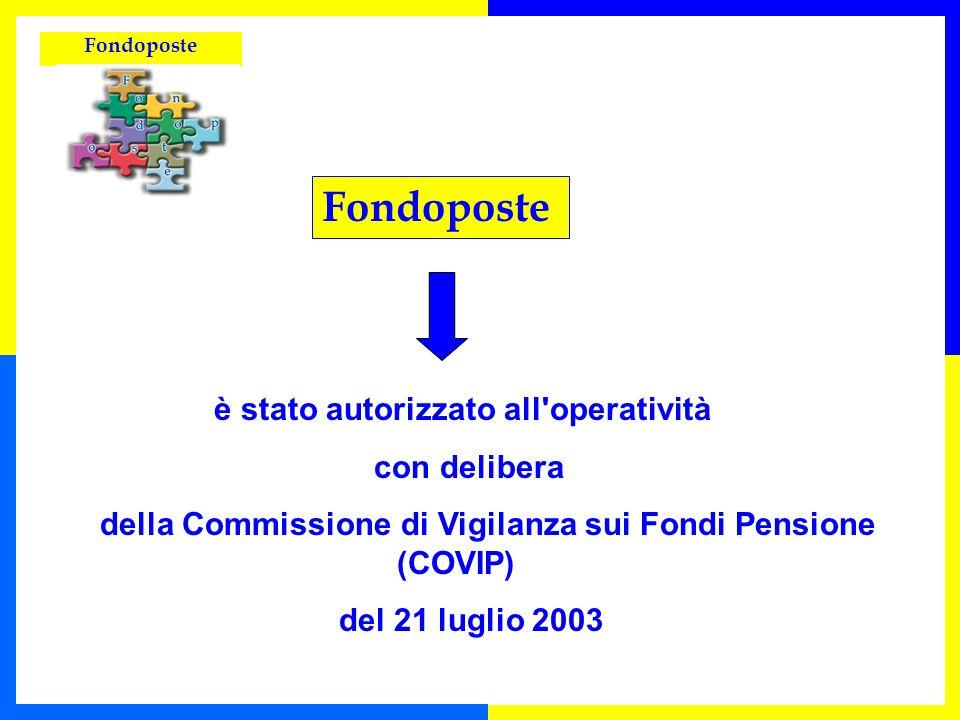 Fondoposte è stato autorizzato all'operatività con delibera della Commissione di Vigilanza sui Fondi Pensione (COVIP) del 21 luglio 2003 Fondoposte