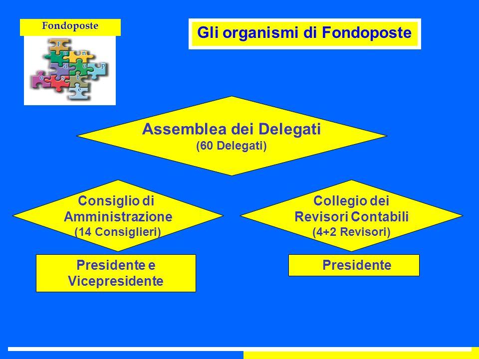 Fondoposte Assemblea dei Delegati (60 Delegati) Collegio dei Revisori Contabili (4+2 Revisori) Consiglio di Amministrazione (14 Consiglieri) President