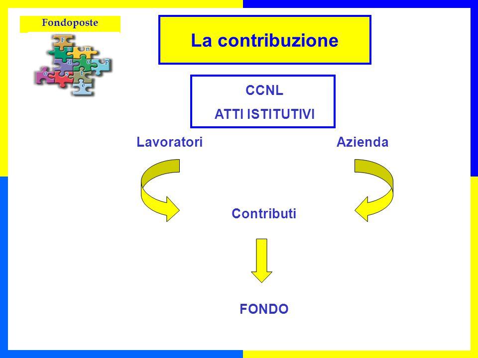 Fondoposte La contribuzione CCNL ATTI ISTITUTIVI Lavoratori Contributi FONDO Azienda