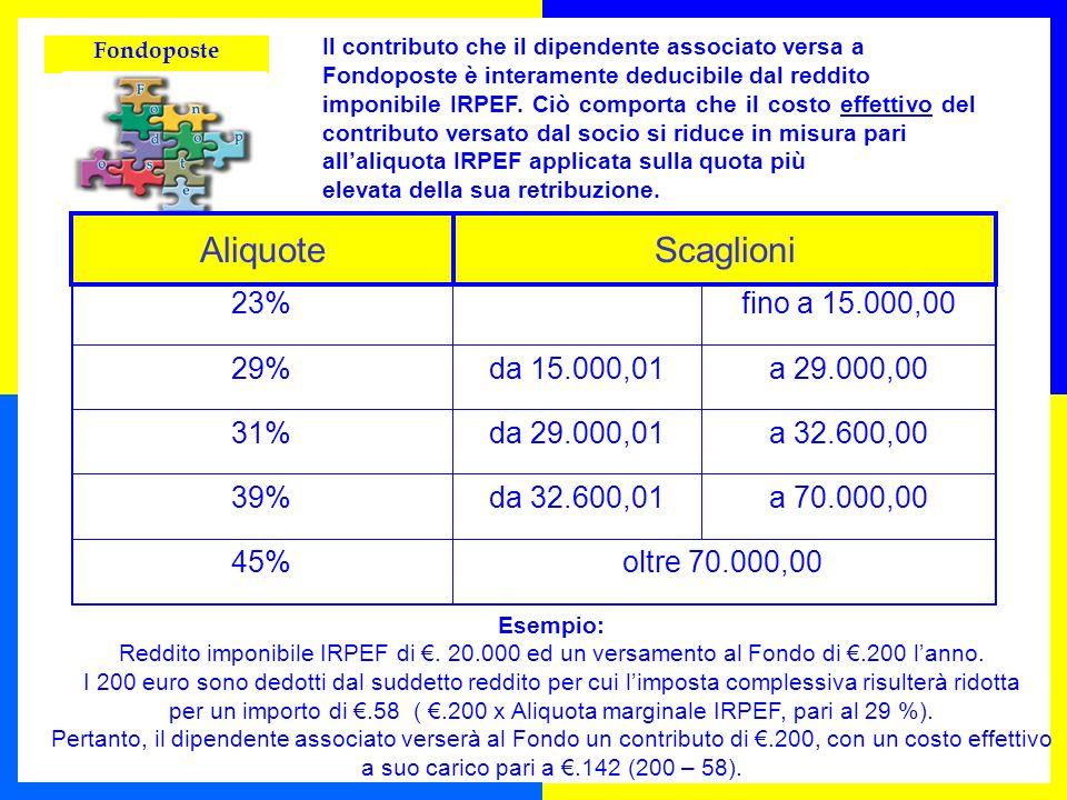 Fondoposte ALIQUOTESCAGLIONI 23%fino a 15.000,00 29%da 15.000,01a 29.000,00 31%da 29.000,01a 32.600,00 39%da 32.600,01a 70.000,00 45%oltre 70.000,00 I