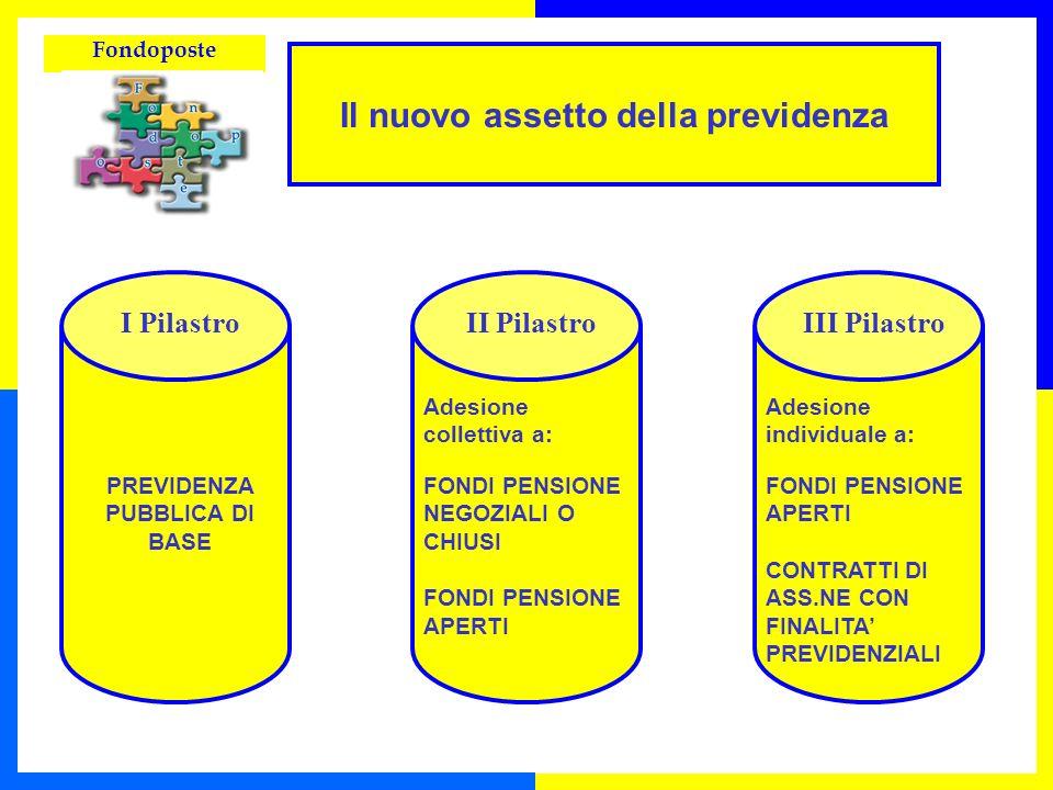 Fondoposte Il nuovo assetto della previdenza I Pilastro PREVIDENZA PUBBLICA DI BASE II Pilastro FONDI PENSIONE NEGOZIALI O CHIUSI FONDI PENSIONE APERT