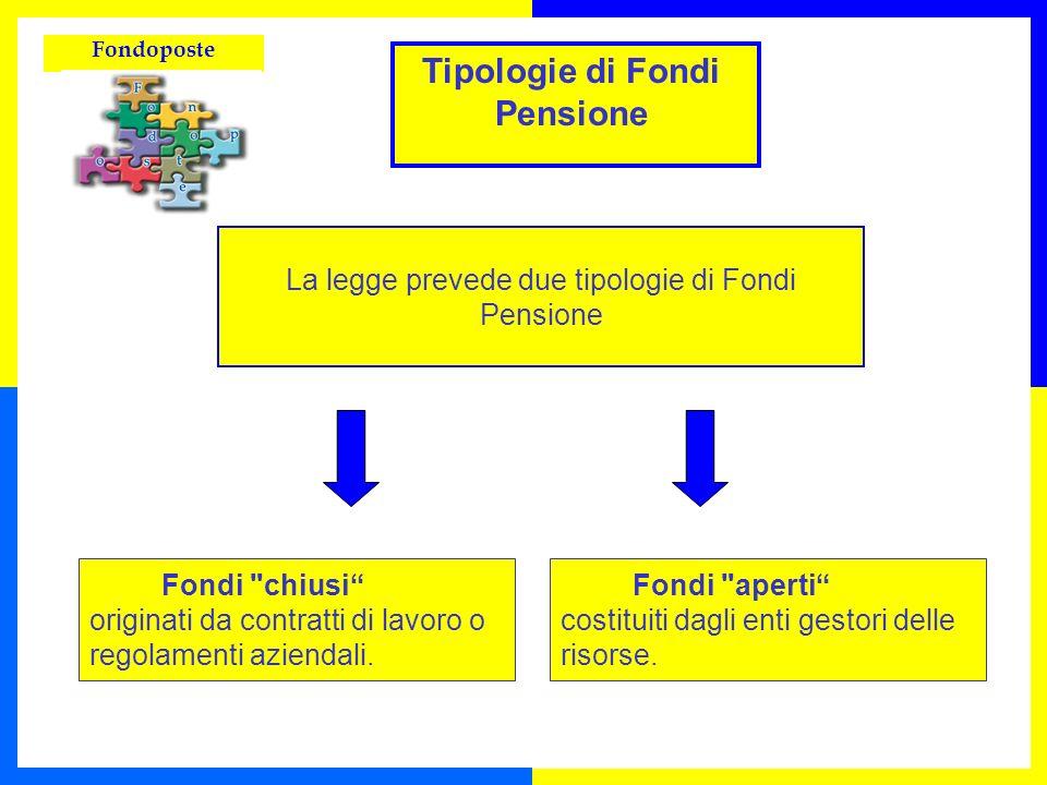 Fondoposte La legge prevede due tipologie di Fondi Pensione Fondi