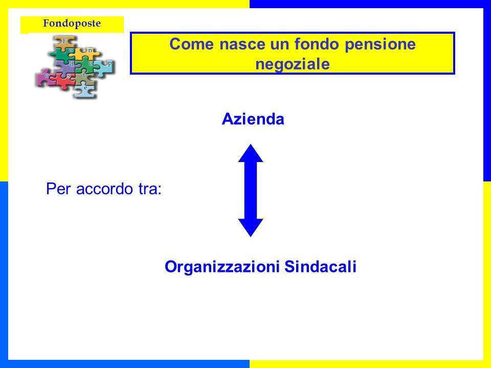 Fondoposte Perchè la previdenza complementare Che cos è Fondoposte Chi può aderire a Fondoposte Prestazioni Come funziona Fondoposte Contribuzione I vantaggi per gli iscritti