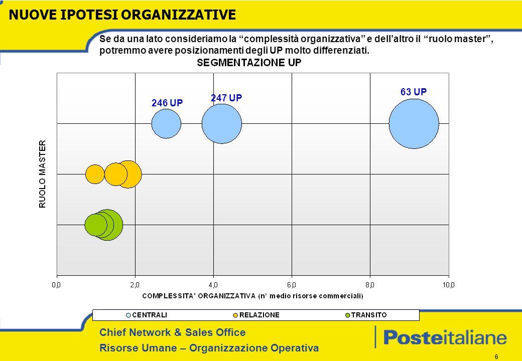 Chief Network & Sales Office Risorse Umane – Organizzazione Operativa 6 Se da una lato consideriamo la complessità organizzativa e dellaltro il ruolo