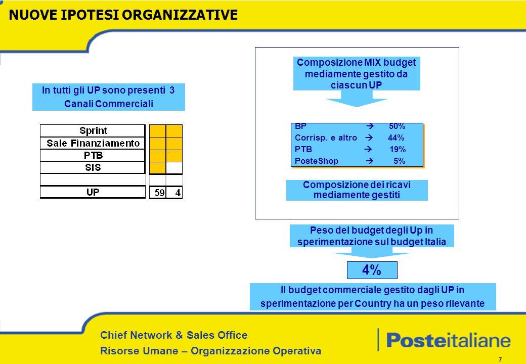 Chief Network & Sales Office Risorse Umane – Organizzazione Operativa 7 Composizione MIX budget mediamente gestito da ciascun UP Il budget commerciale