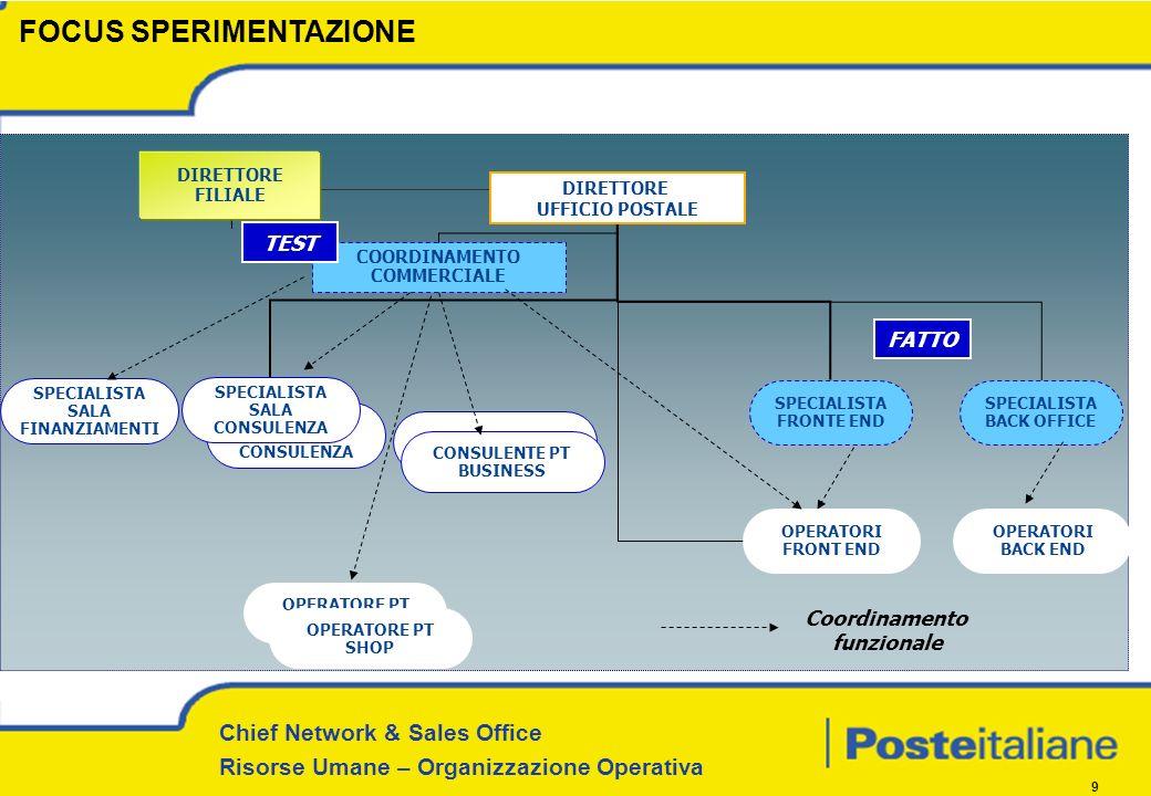 Chief Network & Sales Office Risorse Umane – Organizzazione Operativa 9 DIRETTORE FILIALE DIRETTORE UFFICIO POSTALE SPECIALISTA FRONTE END OPERATORI F