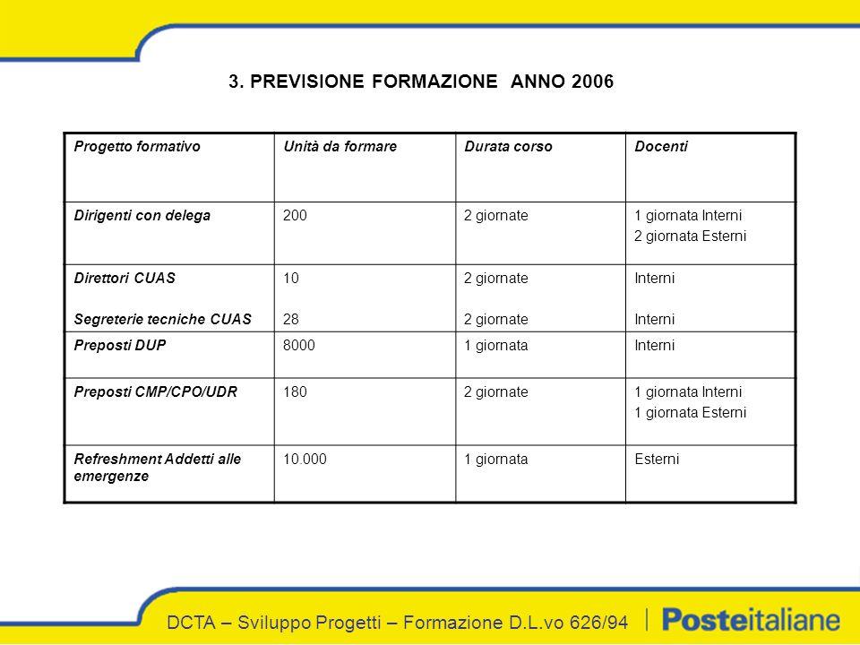 DCTA – Sviluppo Progetti – Formazione D.L.vo 626/94 3.