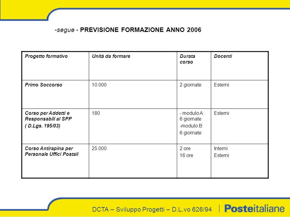 DCTA – Sviluppo Progetti – D.L.vo 626/94 -segue - PREVISIONE FORMAZIONE ANNO 2006 Progetto formativoUnità da formareDurata corso Docenti Primo Soccors
