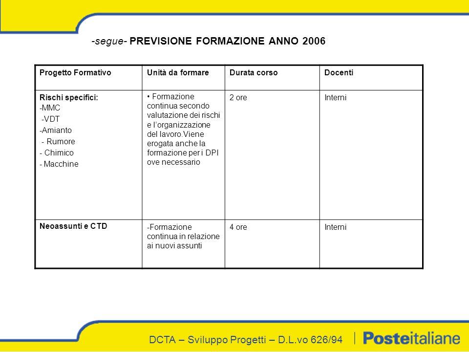 DCTA – Sviluppo Progetti – D.L.vo 626/94 -segue- PREVISIONE FORMAZIONE ANNO 2006 Progetto FormativoUnità da formareDurata corsoDocenti Rischi specific