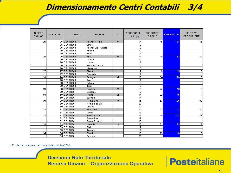 Divisione Rete Territoriale Risorse Umane – Organizzazione Operativa 10 Dimensionamento Centri Contabili 3/4 (*) Fonte dati: webpers dato consolidato ottobre 2004 (*)