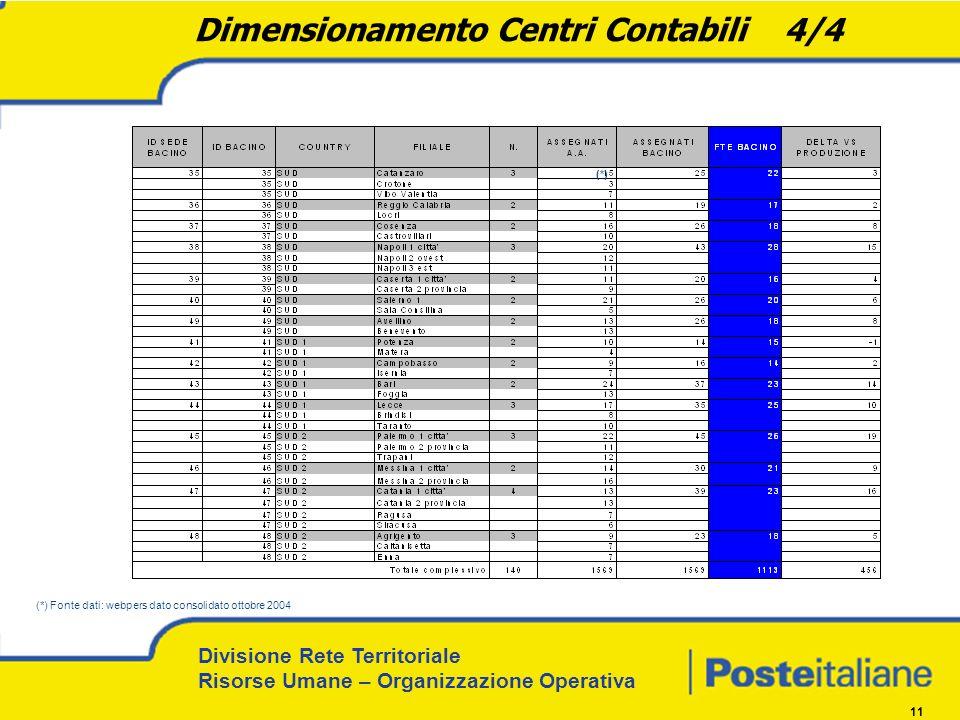 Divisione Rete Territoriale Risorse Umane – Organizzazione Operativa 11 Dimensionamento Centri Contabili 4/4 (*) Fonte dati: webpers dato consolidato ottobre 2004 (*)