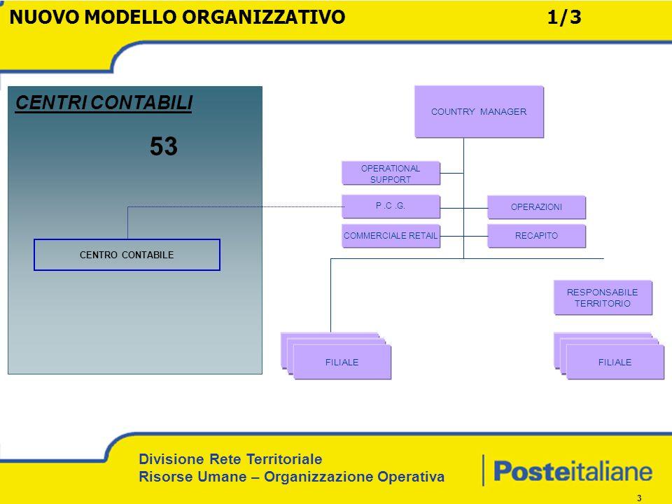Divisione Rete Territoriale Risorse Umane – Organizzazione Operativa 3 CENTRO CONTABILE COUNTRY MANAGER FILIALE RESPONSABILE TERRITORIO FILIALE P.C.G.