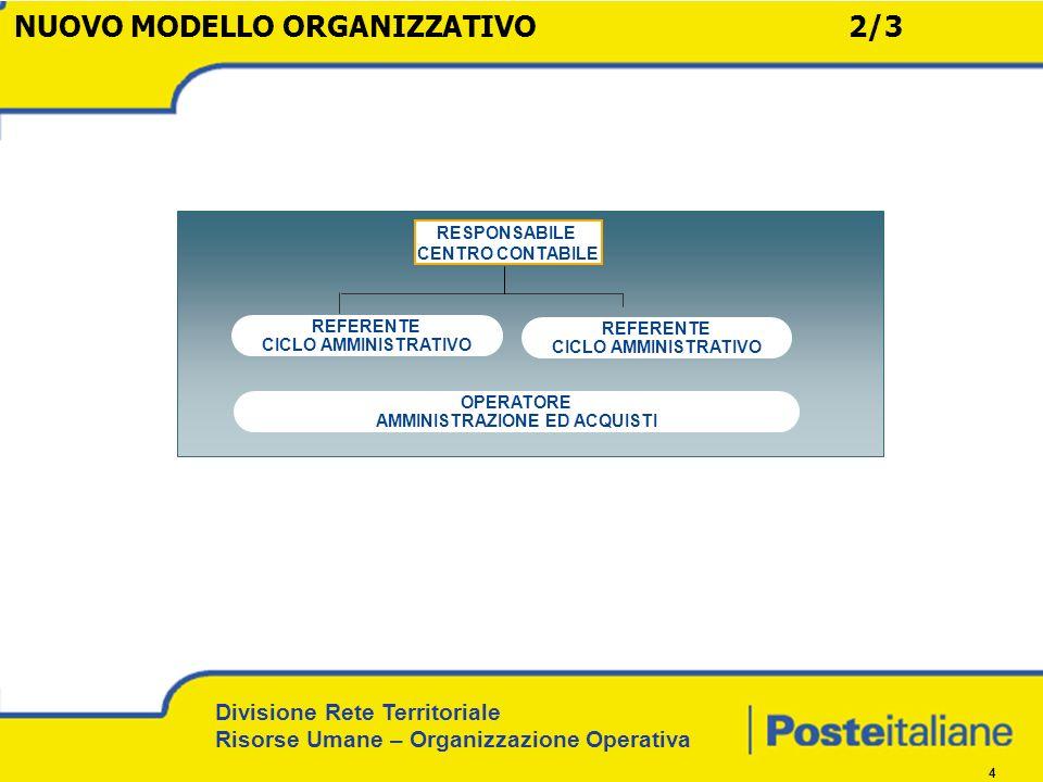 Divisione Rete Territoriale Risorse Umane – Organizzazione Operativa 4 REFERENTE CICLO AMMINISTRATIVO RESPONSABILE CENTRO CONTABILE REFERENTE CICLO AMMINISTRATIVO OPERATORE AMMINISTRAZIONE ED ACQUISTI NUOVO MODELLO ORGANIZZATIVO2/3