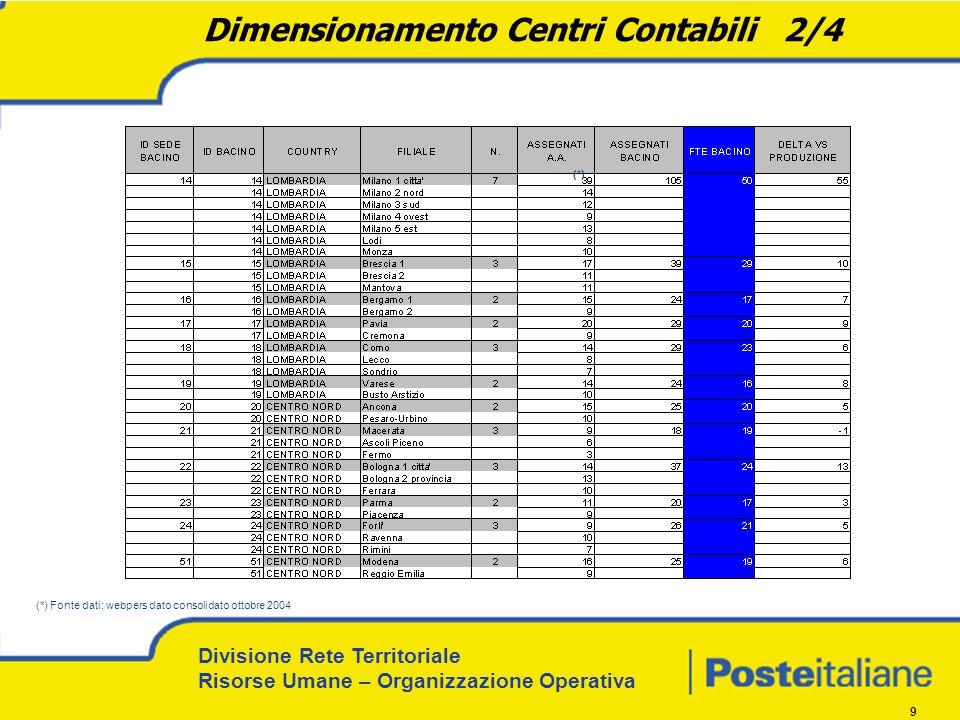 Divisione Rete Territoriale Risorse Umane – Organizzazione Operativa 9 Dimensionamento Centri Contabili 2/4 (*) Fonte dati: webpers dato consolidato ottobre 2004 (*)