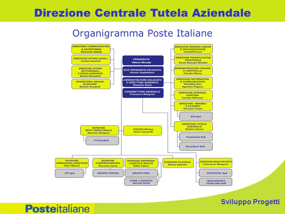 Organigramma Poste Italiane Direzione Centrale Tutela Aziendale Sviluppo Progetti
