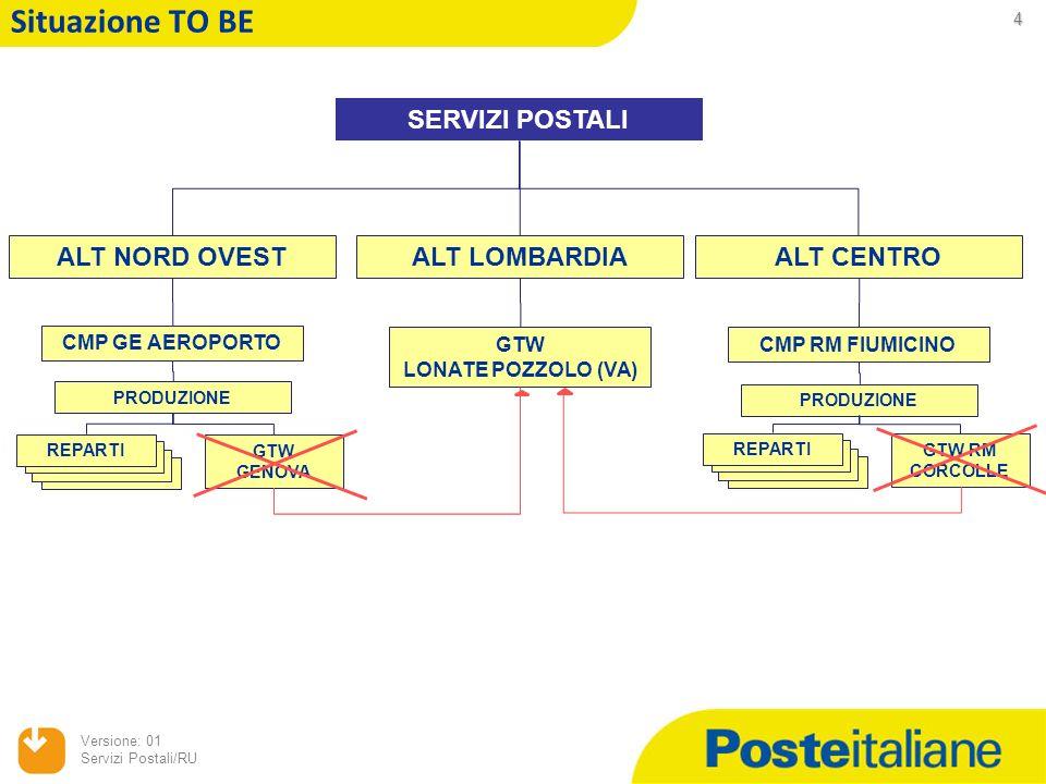 3 Versione: 01 Servizi Postali/RU Descrizione del progetto di unificazione dei Gateway Il progetto prevede laccentramento di tutte le attività di import/export dei prodotti pacchi internazionali presso il Gateway di Lonate Pozzolo (VA) ed il conseguente superamento dei Gateway internazionali di Roma e Genova, al fine di: conseguire una maggiore efficienza organizzativa (riduzione dei tempi di attraversamento per limport proveniente da paesi NO UE) realizzare lottimizzazione della rete logistica (migliore accessibilità via gomma in ambito UE) individuare un interlocutore unico a livello territoriale verso le Autorità Internazionali e lAgenzia delle Dogane