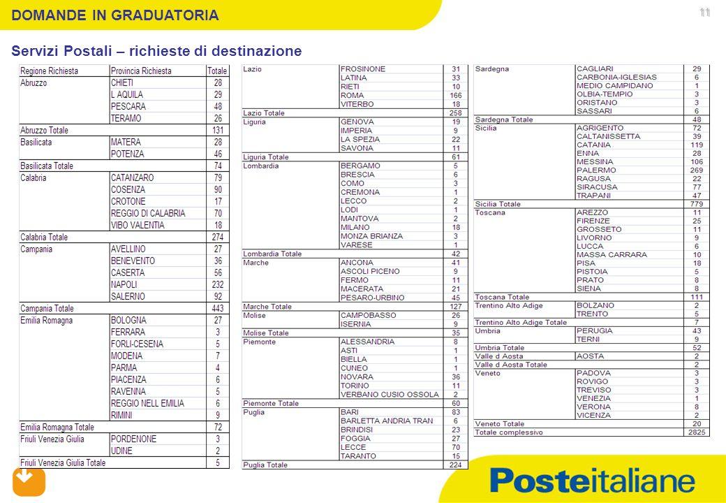 05/02/2014 DOMANDE IN GRADUATORIA Servizi Postali – richieste di destinazione 11
