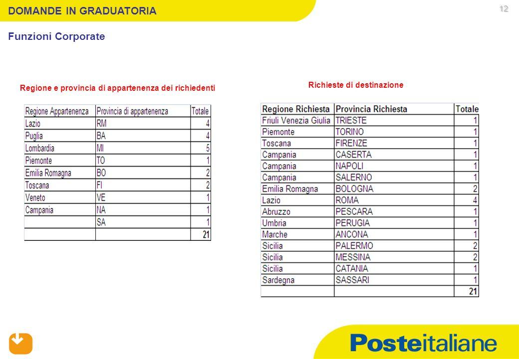 05/02/2014 DOMANDE IN GRADUATORIA Funzioni Corporate Regione e provincia di appartenenza dei richiedenti Richieste di destinazione 12