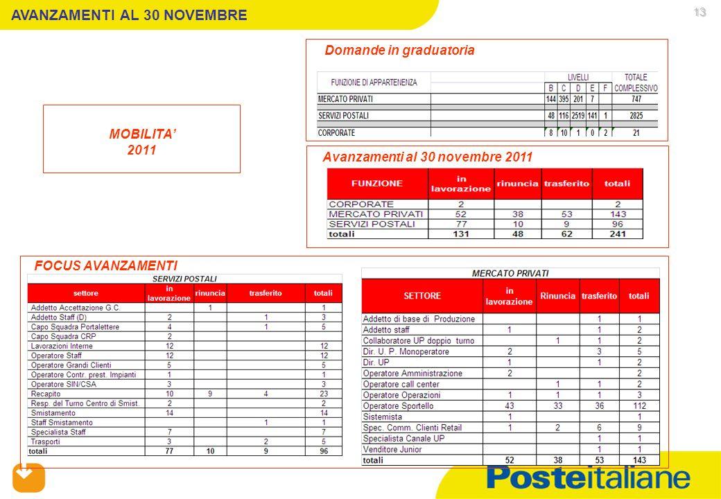 05/02/2014 13 MOBILITA 2011 Domande in graduatoria Avanzamenti al 30 novembre 2011 FOCUS AVANZAMENTI AVANZAMENTI AL 30 NOVEMBRE