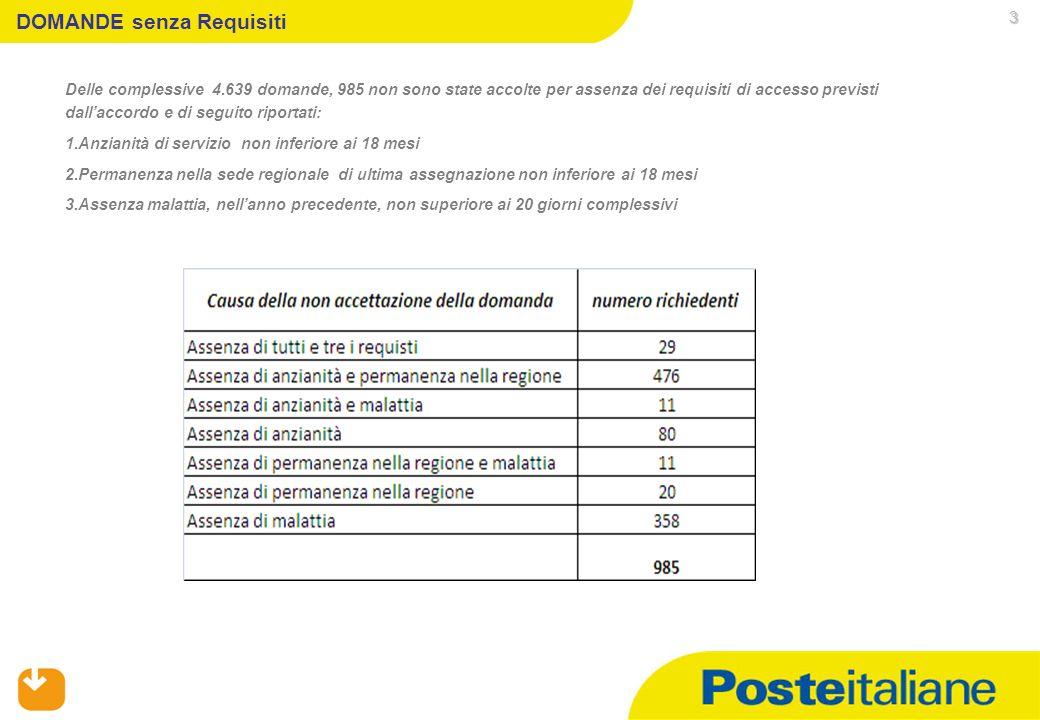 05/02/2014 DOMANDE senza Requisiti Delle complessive 4.639 domande, 985 non sono state accolte per assenza dei requisiti di accesso previsti dallaccor