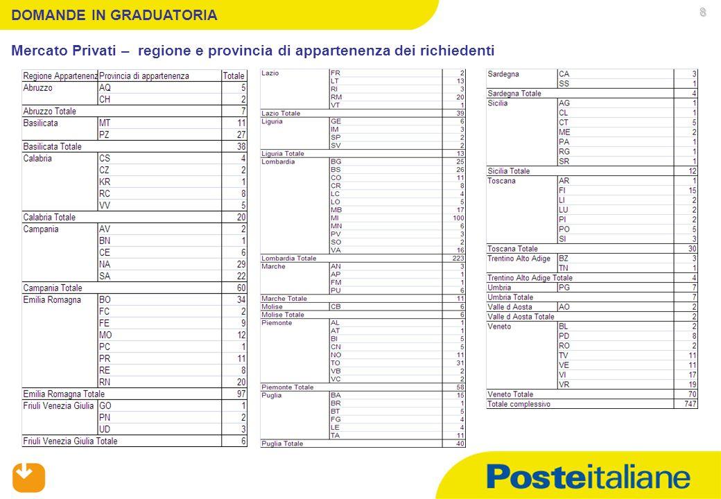05/02/2014 DOMANDE IN GRADUATORIA Mercato Privati – regione e provincia di appartenenza dei richiedenti 8