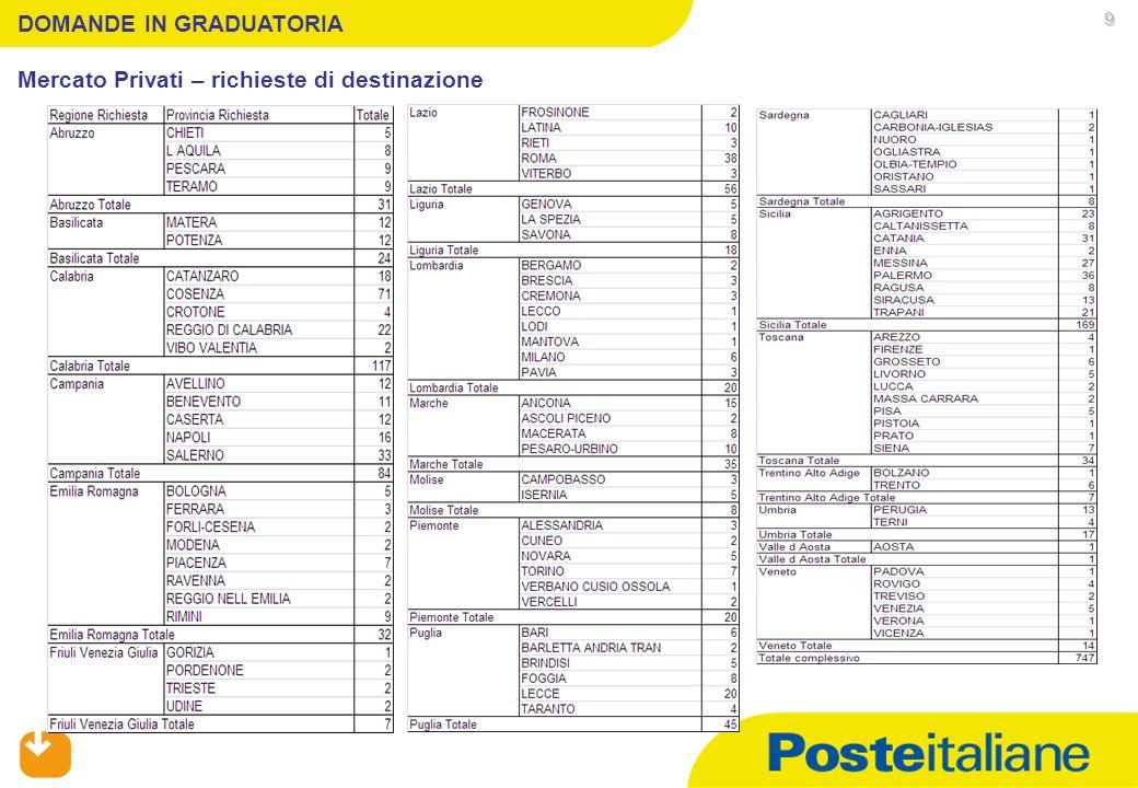 05/02/2014 DOMANDE IN GRADUATORIA Servizi Postali – regione e provincia di appartenenza dei richiedenti 10