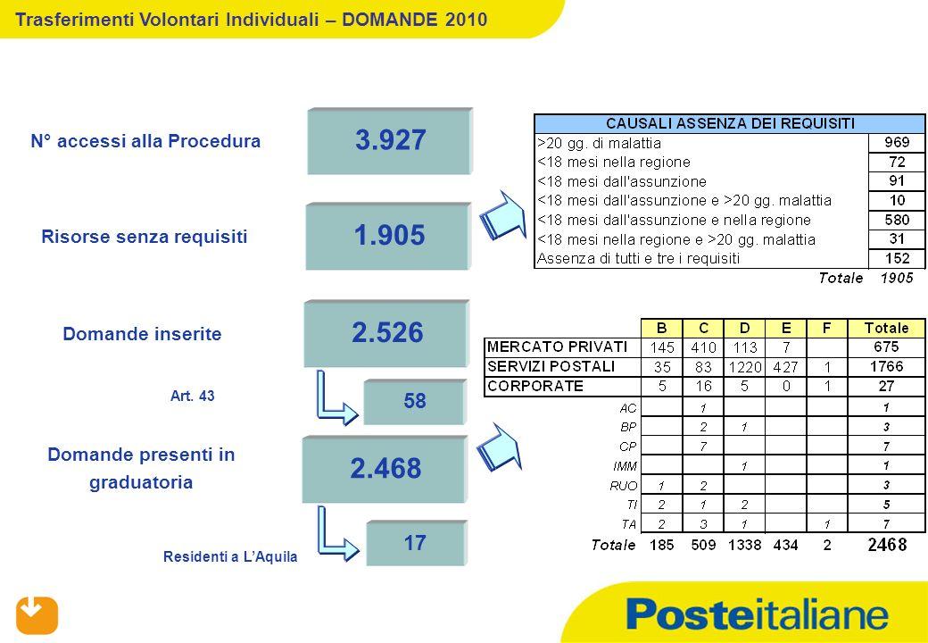 Trasferimenti Volontari Individuali – DOMANDE 2010 3.927 N° accessi alla Procedura 1.905 Risorse senza requisiti 2.526 Domande inserite 58 Art.
