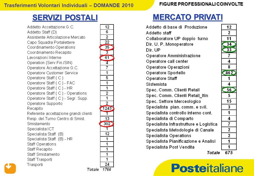 05/02/2014 SERVIZI POSTALI FIGURE PROFESSIONALI COINVOLTE MERCATO PRIVATI Trasferimenti Volontari Individuali – DOMANDE 2010