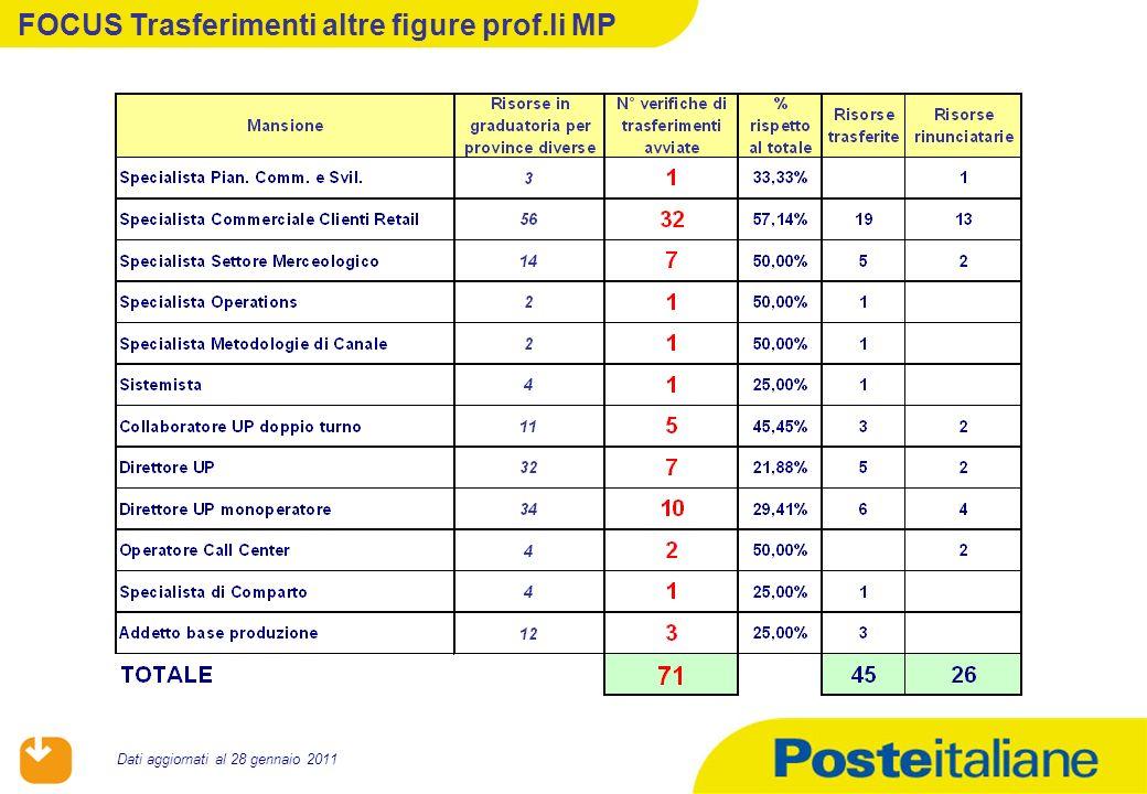 05/02/2014 Dati aggiornati al 28 gennaio 2011 FOCUS Trasferimenti altre figure prof.li MP