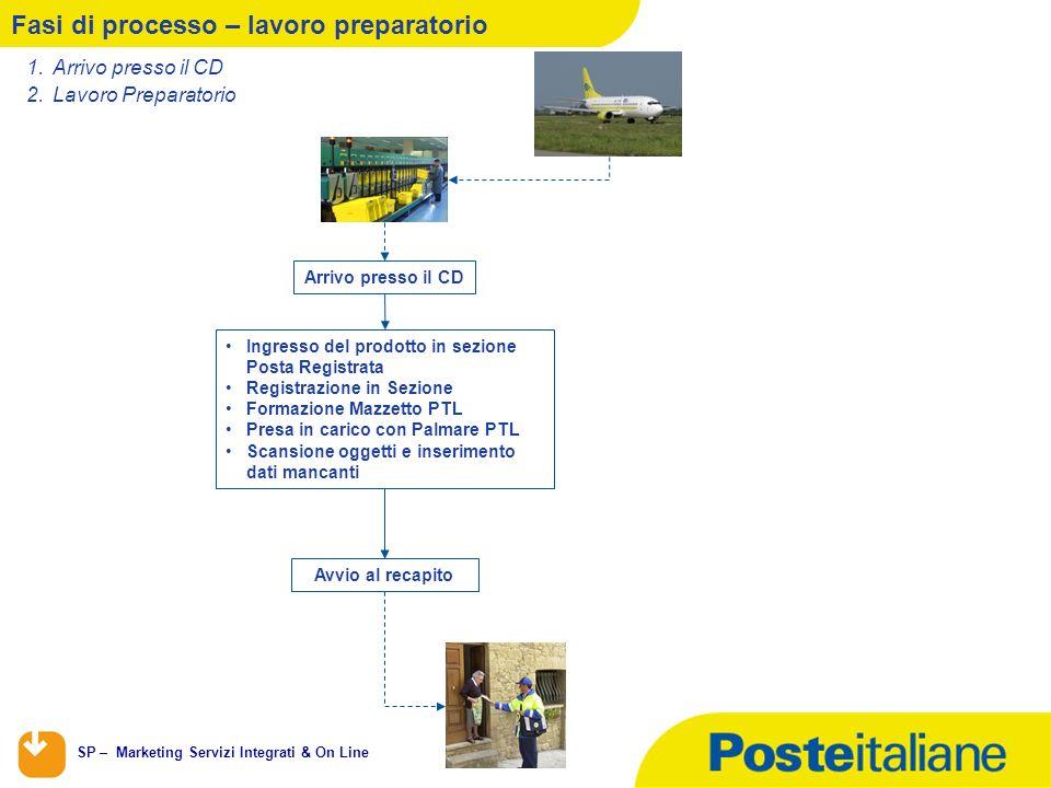 SP – Marketing Servizi Integrati & On Line 3 Fasi di processo – lavoro preparatorio 1.Arrivo presso il CD 2.Lavoro Preparatorio Arrivo presso il CD In