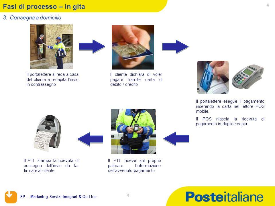 SP – Marketing Servizi Integrati & On Line 4 4 Il portalettere si reca a casa del cliente e recapita linvio in contrassegno Il cliente dichiara di vol