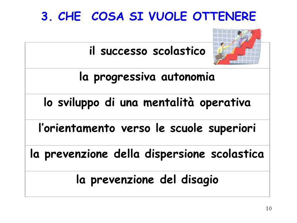10 3. CHE COSA SI VUOLE OTTENERE il successo scolastico la progressiva autonomia lo sviluppo di una mentalità operativa lorientamento verso le scuole