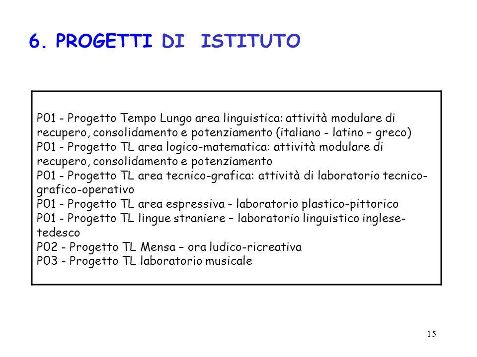 15 6. PROGETTI DI ISTITUTO P01 - Progetto Tempo Lungo area linguistica: attività modulare di recupero, consolidamento e potenziamento (italiano - lati