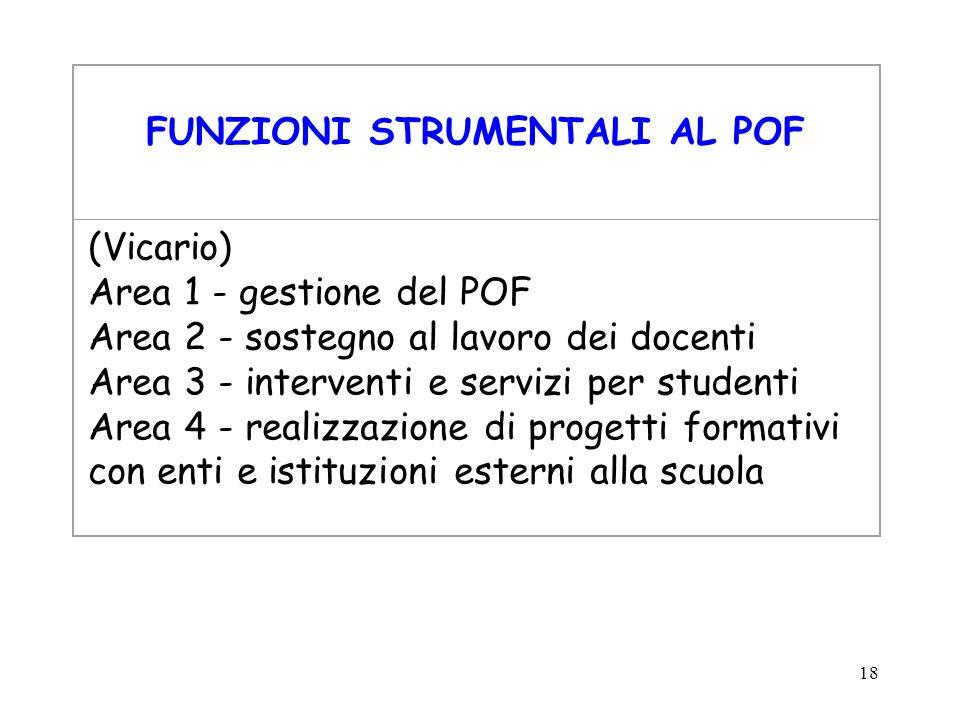 18 FUNZIONI STRUMENTALI AL POF (Vicario) Area 1 - gestione del POF Area 2 - sostegno al lavoro dei docenti Area 3 - interventi e servizi per studenti