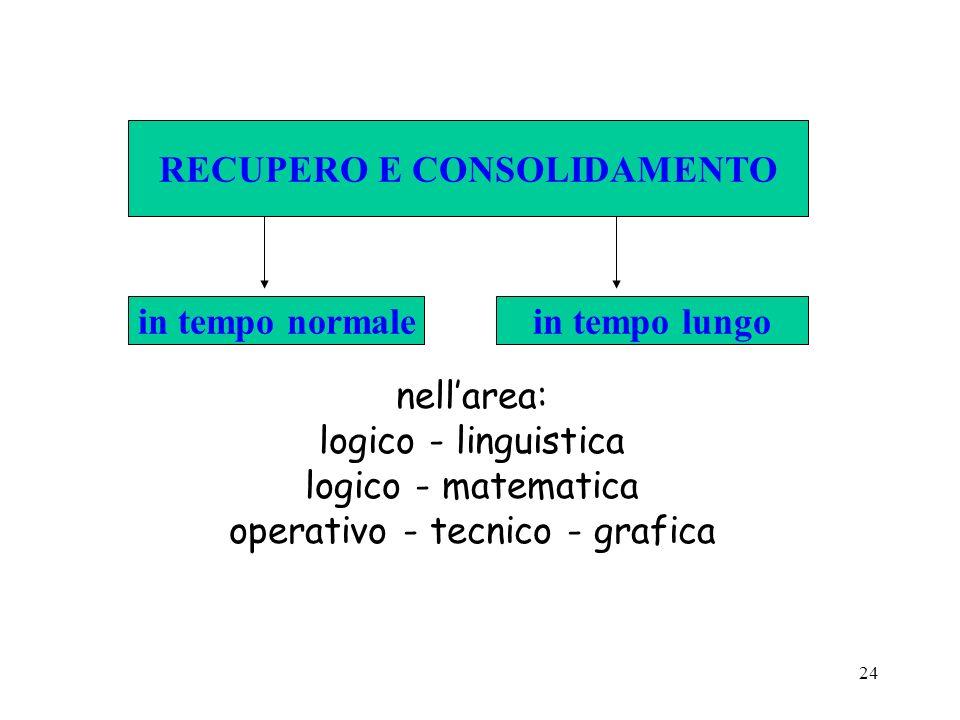 24 in tempo normalein tempo lungo RECUPERO E CONSOLIDAMENTO nellarea: logico - linguistica logico - matematica operativo - tecnico - grafica