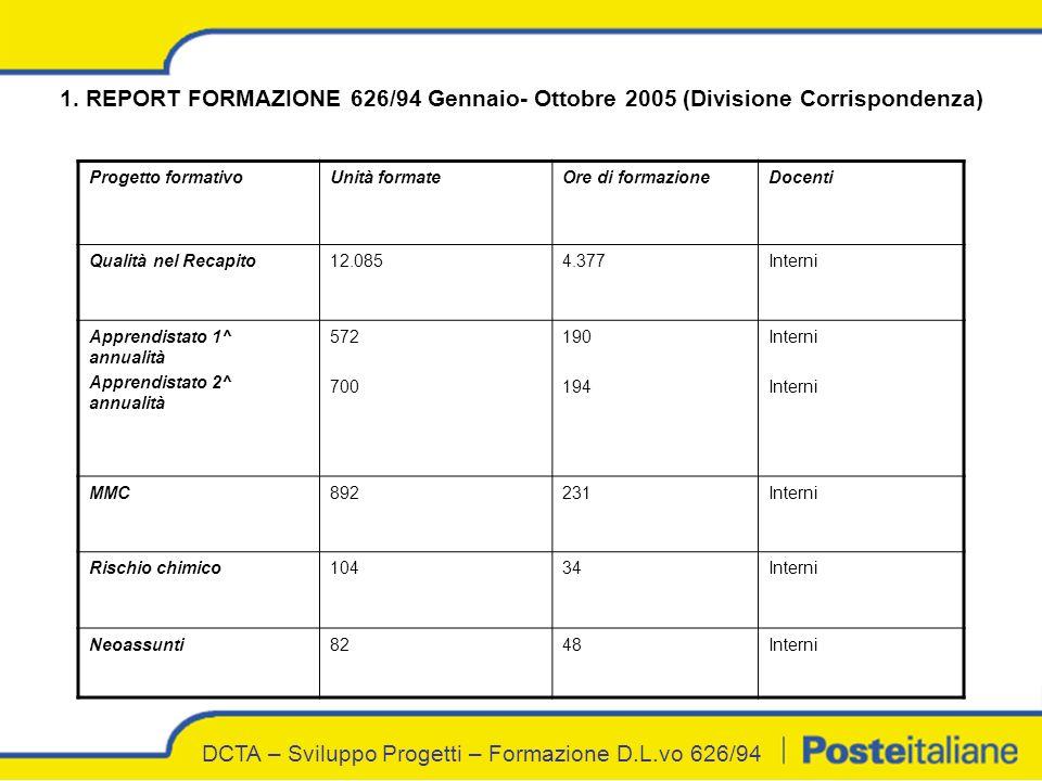 DCTA – Sviluppo Progetti – Formazione D.L.vo 626/94 1.