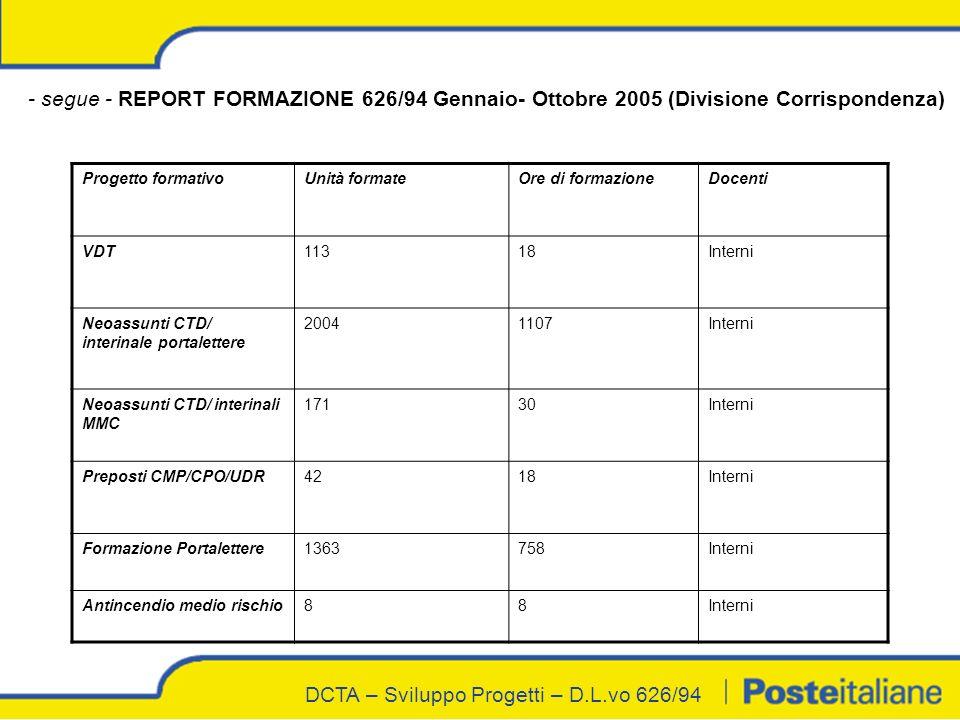 DCTA – Sviluppo Progetti – D.L.vo 626/94 - segue - REPORT FORMAZIONE 626/94 Gennaio- Ottobre 2005 (Divisione Corrispondenza) Progetto formativoUnità formateOre di formazioneDocenti VDT11318Interni Neoassunti CTD/ interinale portalettere 20041107Interni Neoassunti CTD/ interinali MMC 17130Interni Preposti CMP/CPO/UDR4218Interni Formazione Portalettere1363758Interni Antincendio medio rischio88Interni
