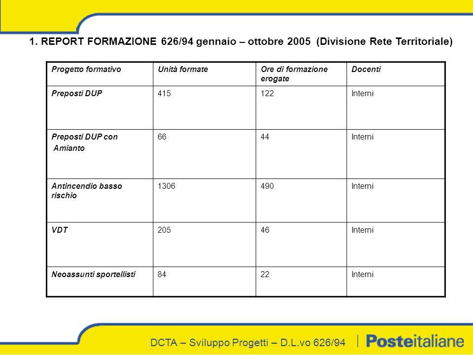 DCTA – Sviluppo Progetti – D.L.vo 626/94 1.