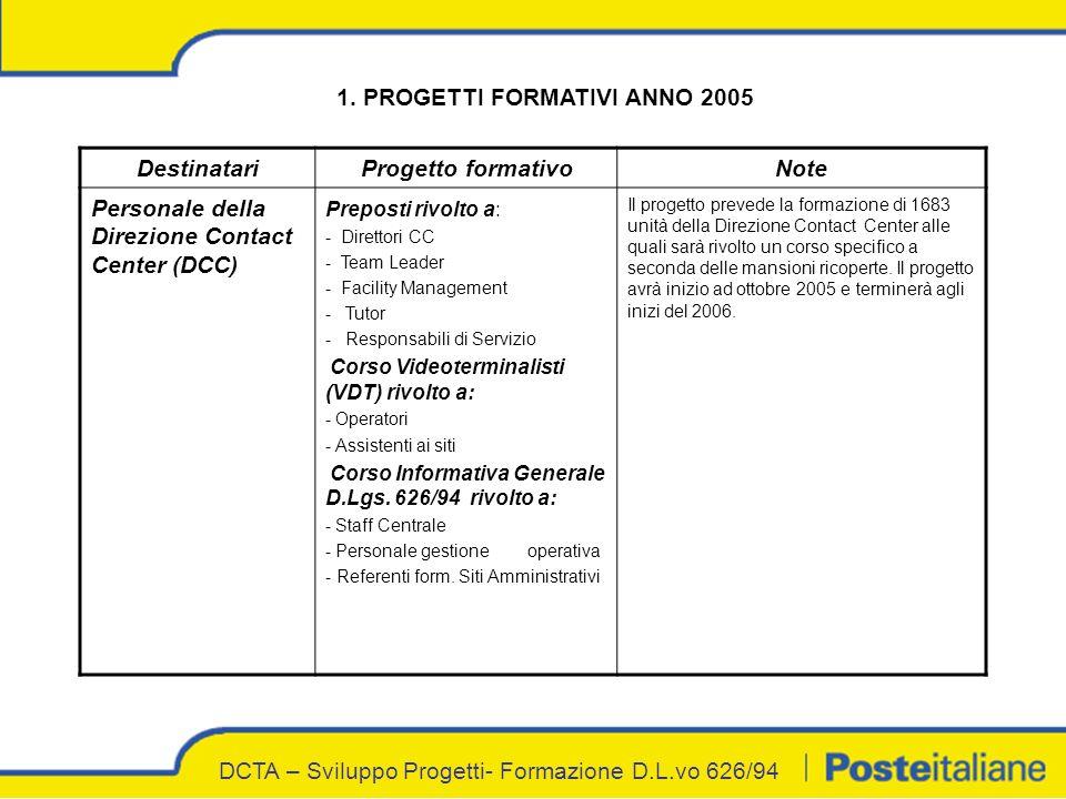 DCTA – Sviluppo Progetti- Formazione D.L.vo 626/94 1.
