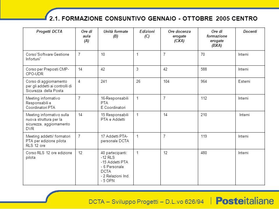 DCTA – Sviluppo Progetti – D.L.vo 626/94 2.1.
