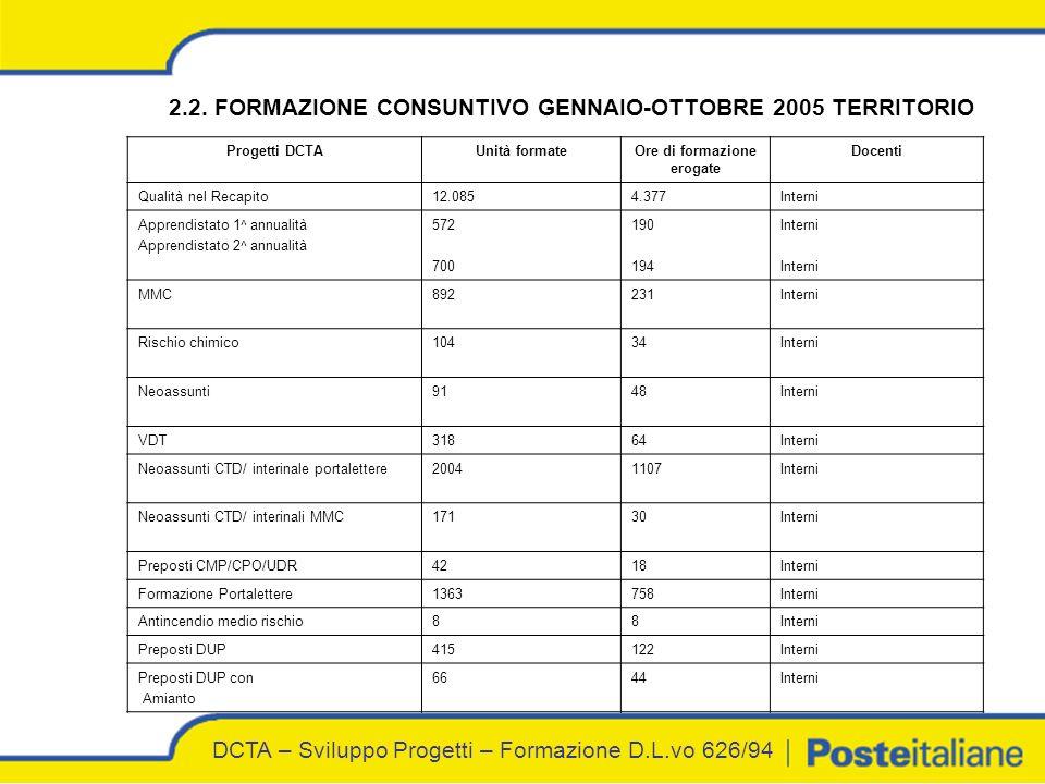 DCTA – Sviluppo Progetti – Formazione D.L.vo 626/94 2.2.