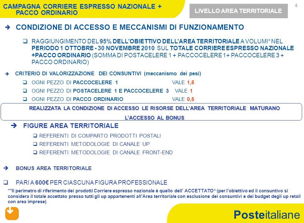 Posteitaliane 4 CONDIZIONE DI ACCESSO E MECCANISMI DI FUNZIONAMENTO RAGGIUNGIMENTO DEL 95% DELLOBIETTIVO DELLAREA TERRITORIALE A VOLUMI* NEL PERIODO 1 OTTOBRE - 30 NOVEMBRE 2010 SUL TOTALE CORRIERE ESPRESSO NAZIONALE +PACCO ORDINARIO (SOMMA DI POSTACELERE 1 + PACCOCELERE 1+ PACCOCELERE 3 + PACCO ORDINARIO) REFERENTI DI COMPARTO PRODOTTI POSTALI REFERENTI METODOLOGIE DI CANALE UP REFERENTI METODOLOGIE DI CANALE FRONT-END BONUS AREA TERRITORIALE PARI A 600 PER CIASCUNA FIGURA PROFESSIONALE FIGURE AREA TERRITORIALE LIVELLO AREA TERRITORIALE CAMPAGNA CORRIERE ESPRESSO NAZIONALE + PACCO ORDINARIO CRITERIO DI VALORIZZAZIONE DEI CONSUNTIVI (meccanismo dei pesi) OGNI PEZZO DI PACCOCELERE 1 VALE 1,5 OGNI PEZZO DI POSTACELERE 1 E PACCOCELERE 3 VALE 1 OGNI PEZZO DI PACCO ORDINARIO VALE 0,5 REALIZZATA LA CONDIZIONE DI ACCESSO LE RISORSE DELLAREA TERRITORIALE MATURANO LACCESSO AL BONUS * Il perimetro di riferimento dei prodotti Corriere espresso nazionale è quello dell ACCETTATO (per lobiettivo ed il consuntivo si considera il totale accettato presso tutti gli up appartenenti allArea territoriale con esclusione dei consuntivi e dei budget degli up retail con area imprese)