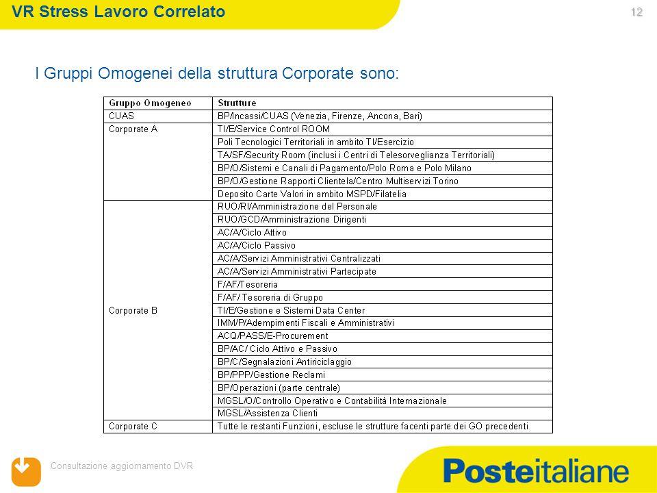 05/02/2014 Consultazione aggiornamento DVR 12 VR Stress Lavoro Correlato I Gruppi Omogenei della struttura Corporate sono: