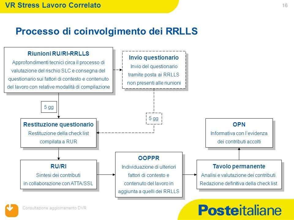 05/02/2014 Consultazione aggiornamento DVR 16 VR Stress Lavoro Correlato Riunioni RU/RI-RRLLS Approfondimenti tecnici circa il processo di valutazione