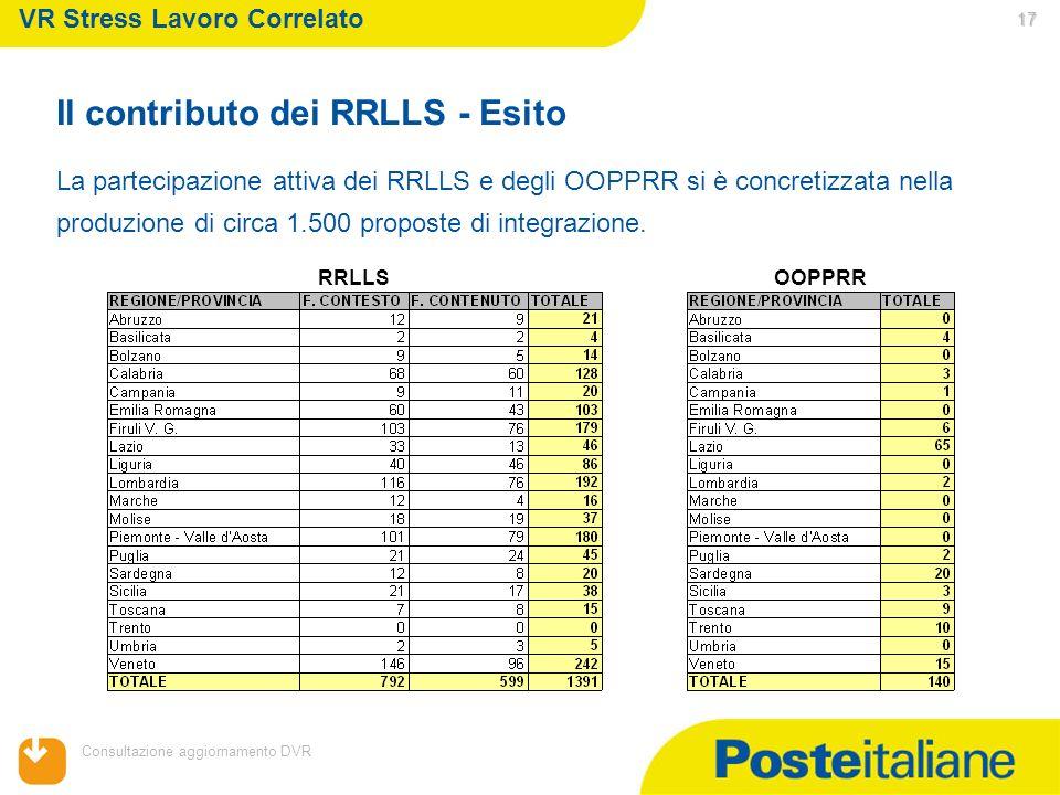 05/02/2014 Consultazione aggiornamento DVR 17 17 La partecipazione attiva dei RRLLS e degli OOPPRR si è concretizzata nella produzione di circa 1.500