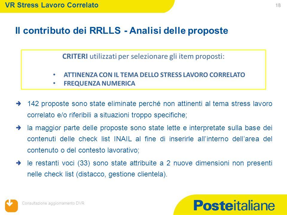 05/02/2014 Consultazione aggiornamento DVR 18 VR Stress Lavoro Correlato 142 proposte sono state eliminate perché non attinenti al tema stress lavoro
